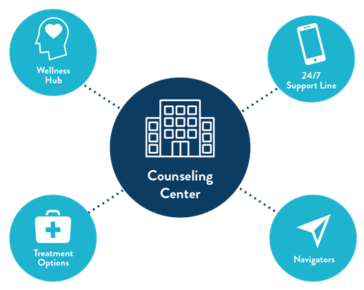 CONNECT@College's four integrated components: Wellness Hub, 24/7 Support Line, Treatment Options, and Navigators